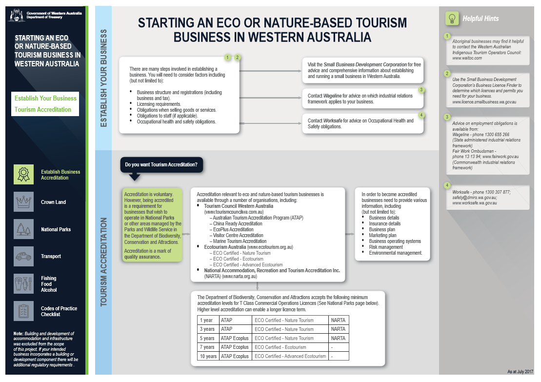 Eco and nature-based tourism regulatory map