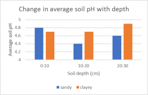 Is soil aluminium the cause of lost pasture production?